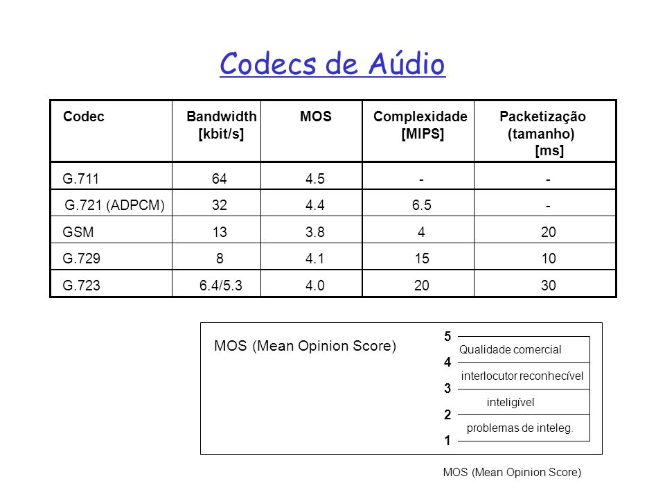 Codecs de Aúdio MOS (Mean Opinion Score) Codec Bandwidth [kbit/s] MOS